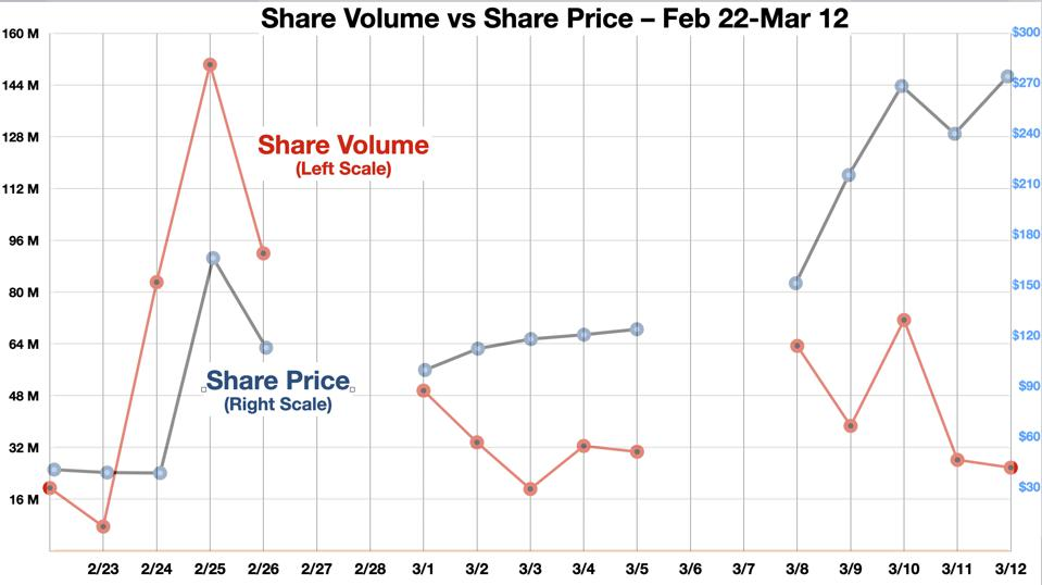 GME Share Volume vs Share Price - 2nd Surge