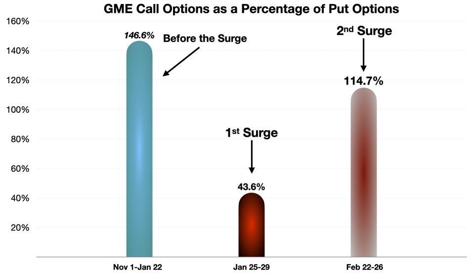 GME Call/Put ratio