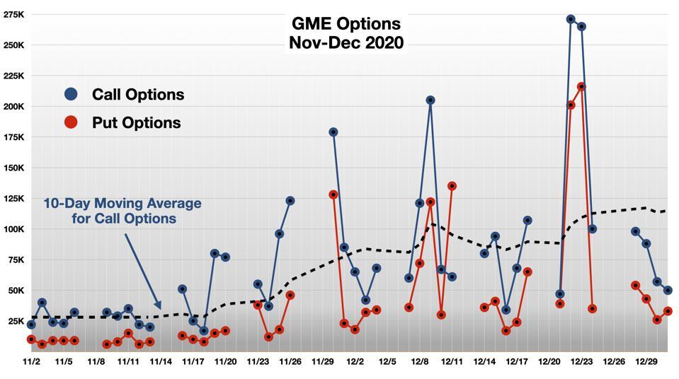 GME Options Nov-Dec 2020