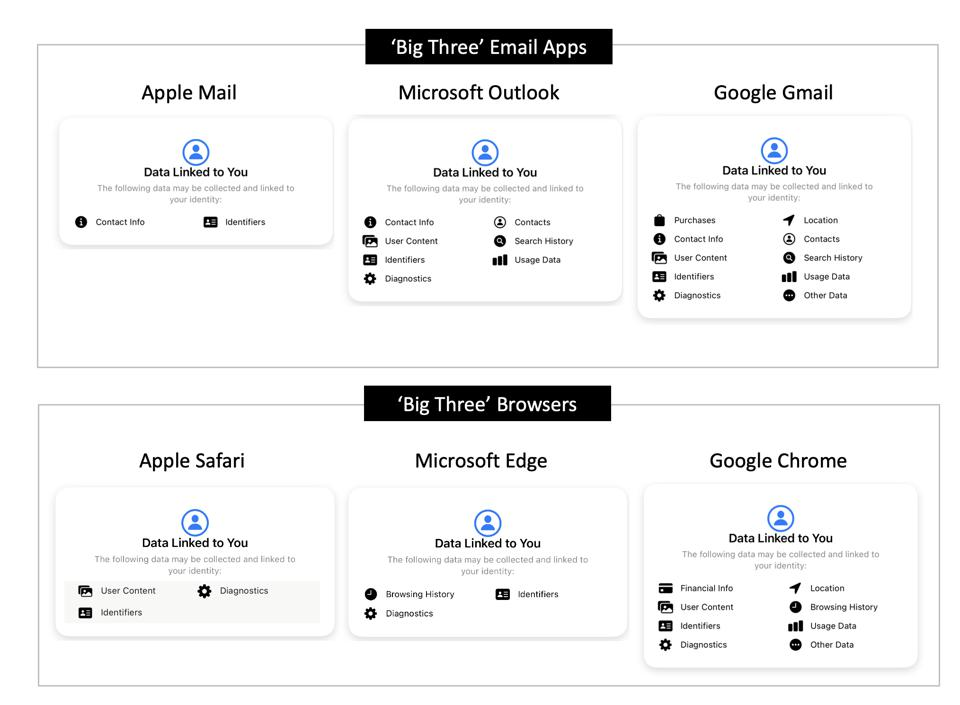 Apple Vs Microsoft Vs Google, Email and Browsers