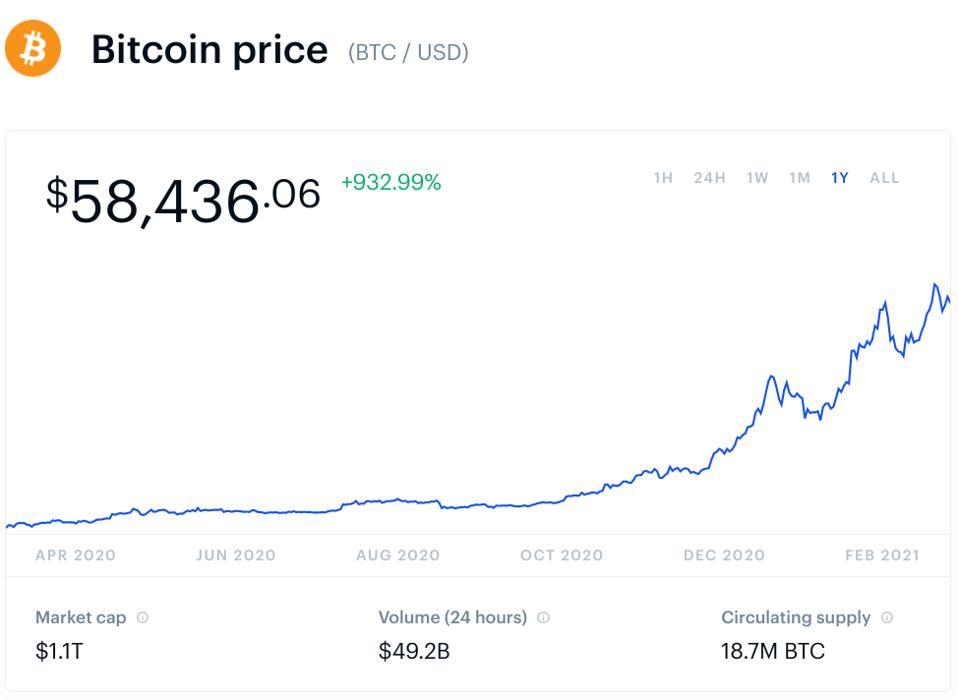 bitcoin, bitcoin price, Tesla, Elon Musk, Trump, Donald Trump, climate change, Anthony Scaramucci, chart