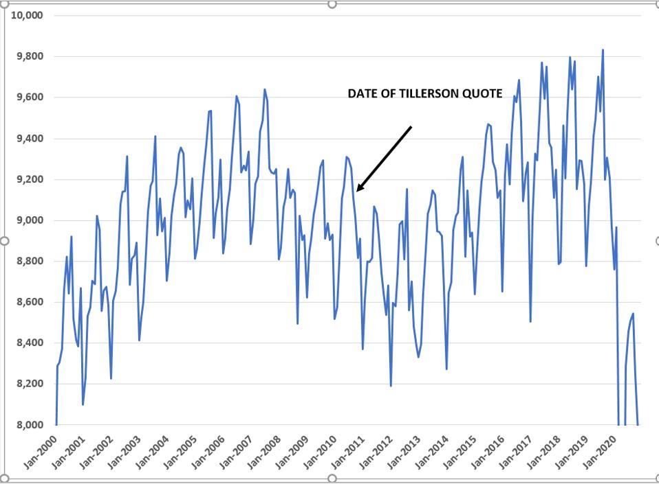 Gasoline demand didn't peak