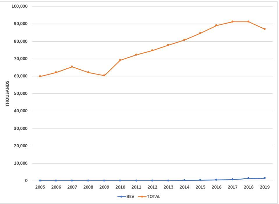 BEV sales in context