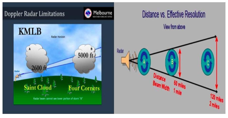 NWS radar limitations