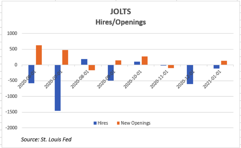 Net new job openings and hires since last June (2020)