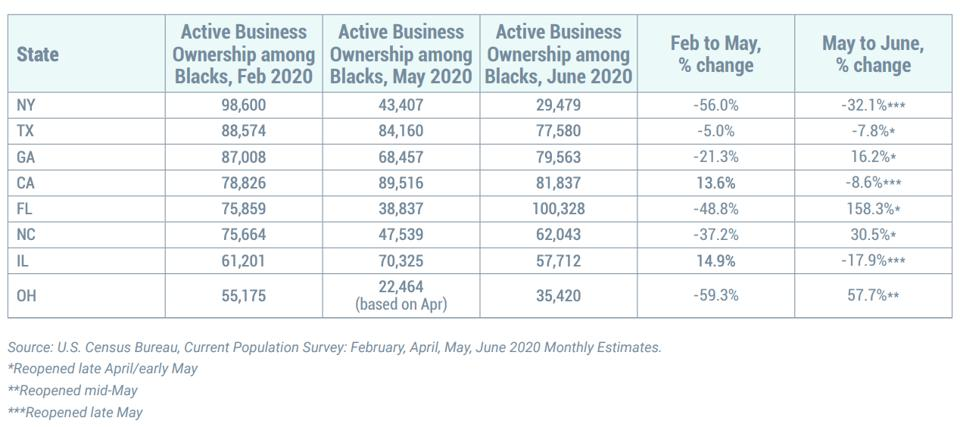 A graph showing the states with the greatest decrease in the number of active black business owners during the early stages of the pandemic.