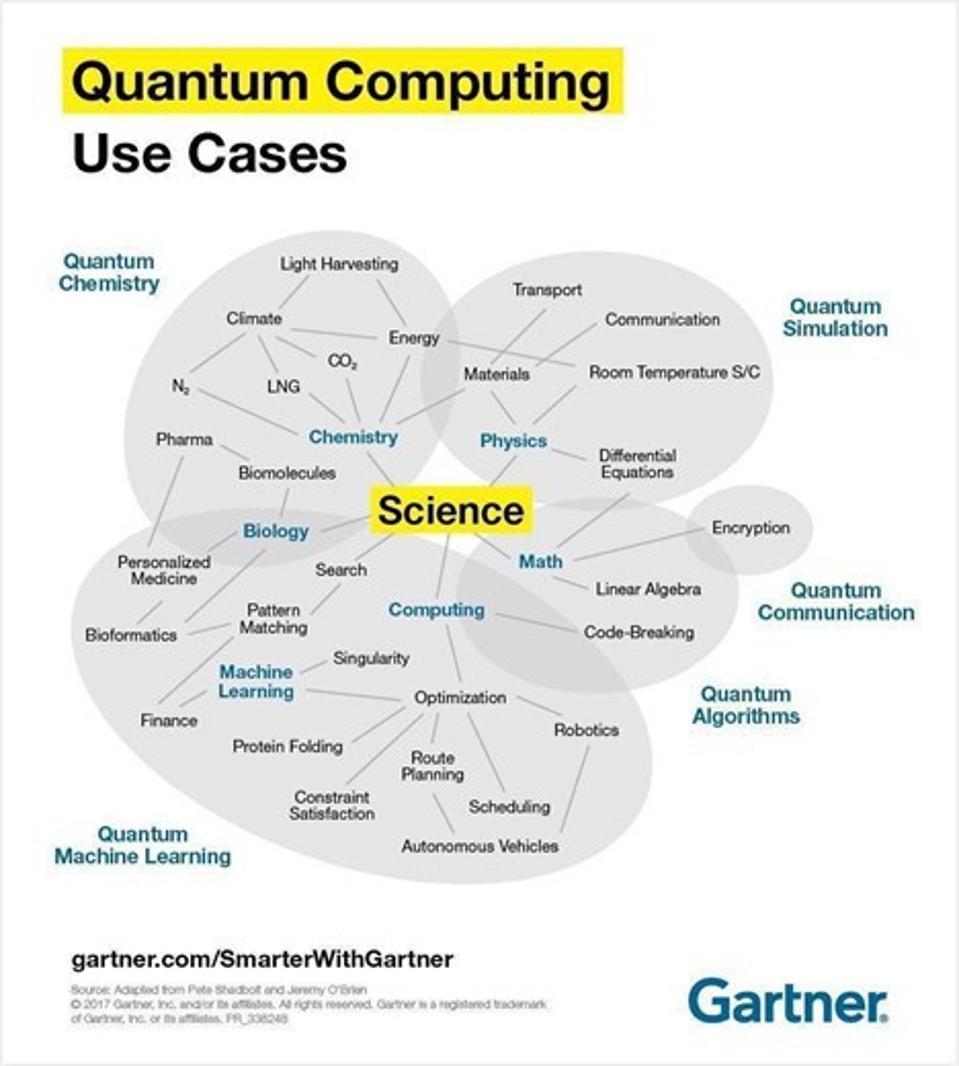 The Emerging Paths Of Quantum Computing