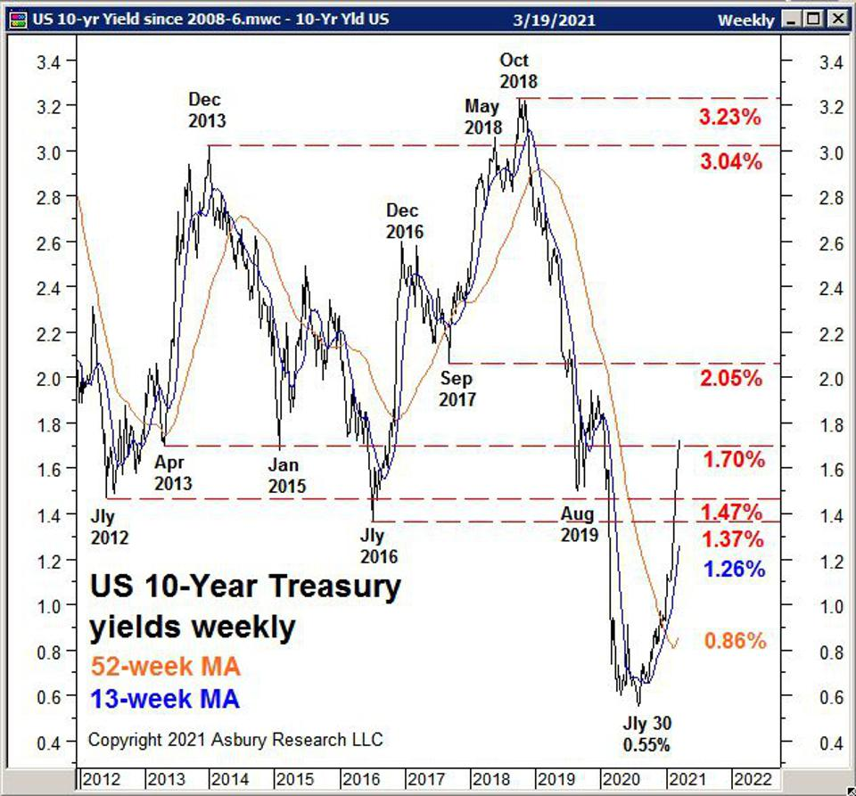 The weekly closing yield of the US 10-Year Treasury Note highlighted with key historical levels.