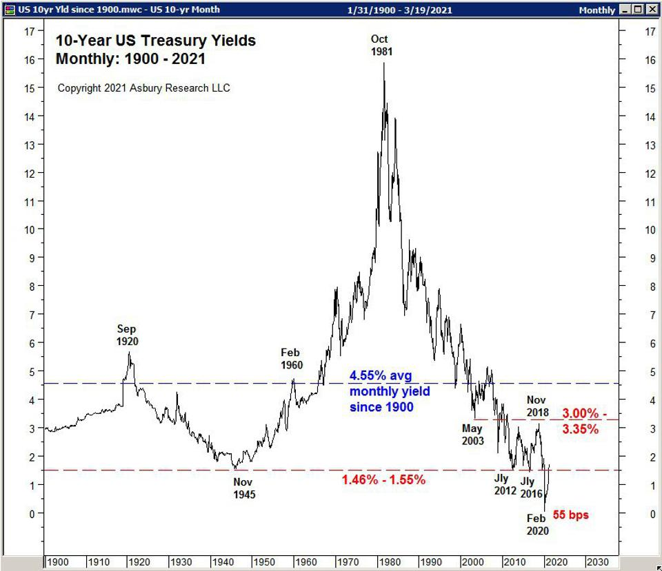 The monthly closing yield of the US 10-Year Treasury Note highlighted with key historical levels.