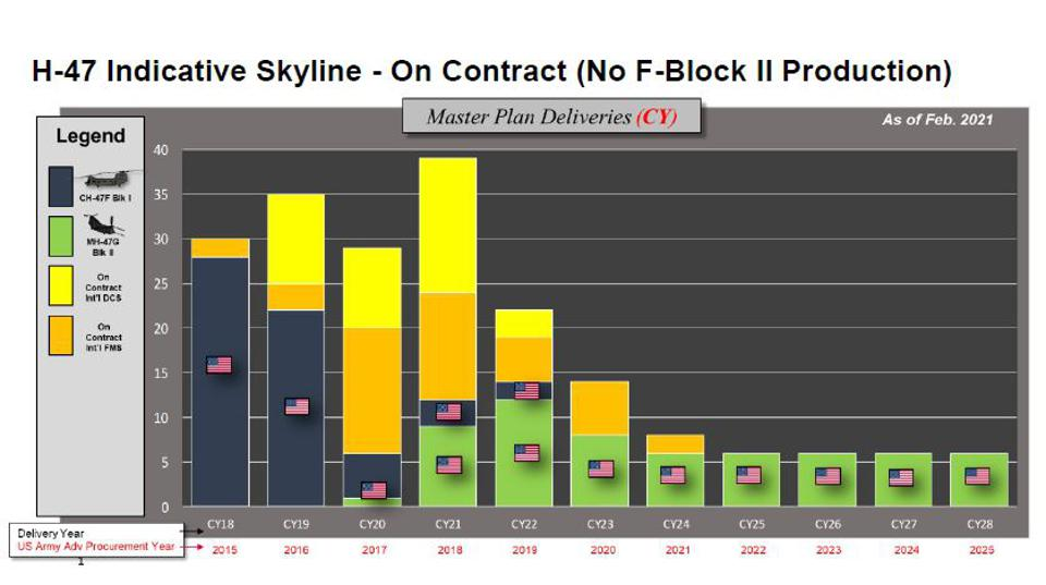 Chart showing how without Block II upgrades, production falls below a minimum sustaining rate.