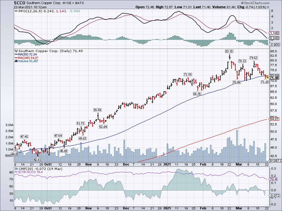 Simple moving average of Southern Copper Corp (SCCO)