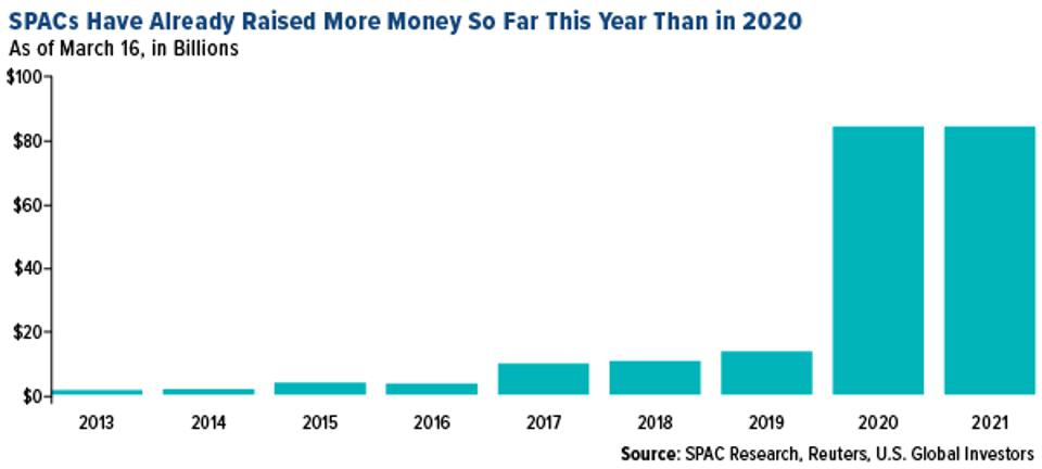SPACs have raised more money in the first three months of 2021 than in all of 2020