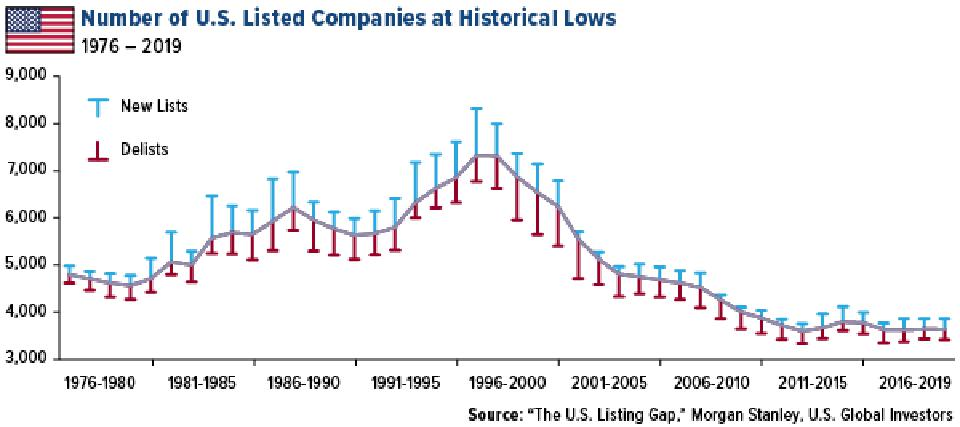 the number of US listed companies is at a historic low