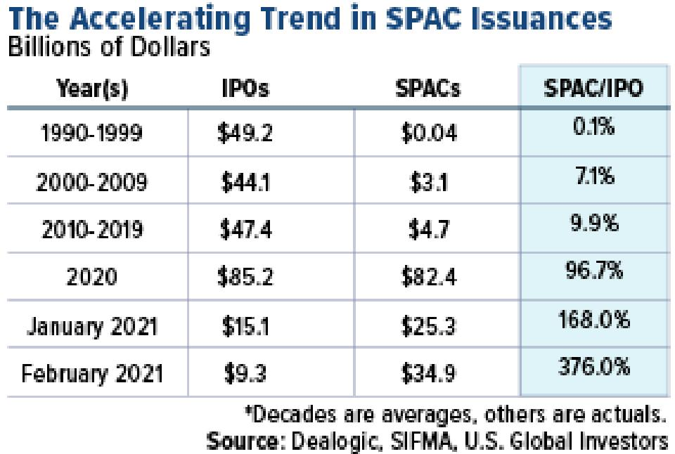 the accelerating trend in SPAC issuances