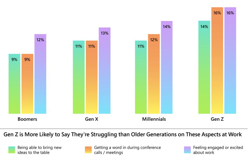 Gen Z is more likely to say they're struggling than older generations on these aspects at work.