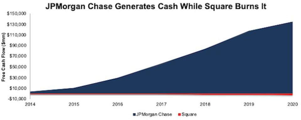JPM vs. SQ Cumulative FCF Since 2014