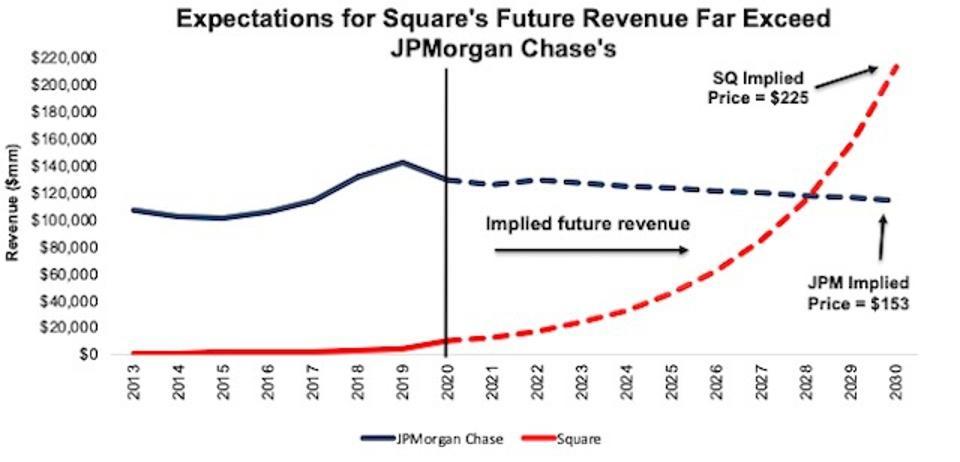 JPM vs. SQ Justification DCF Scenario