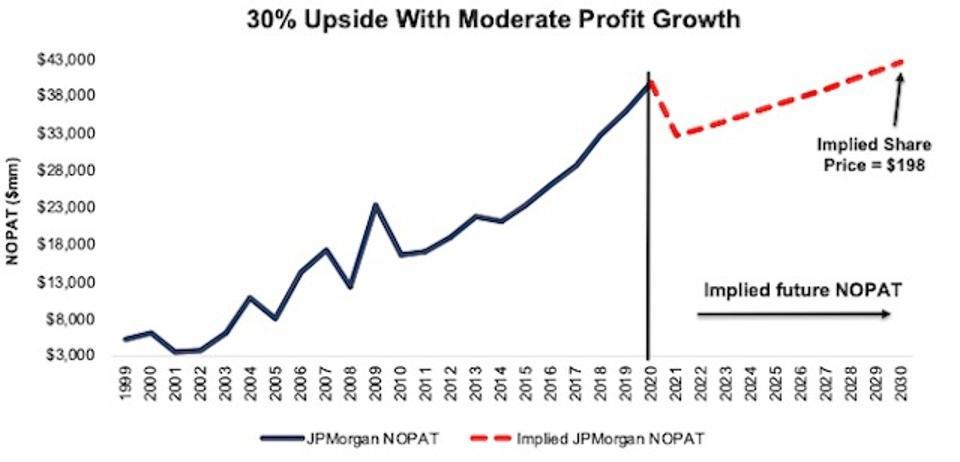 JPM Valuation DCF Scenario