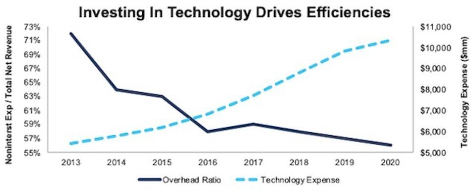 JPM Overhead Ratio Since 2013