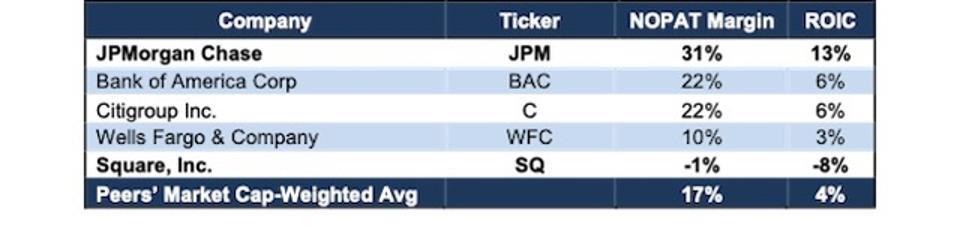 JPM vs. Peers NOPAT Margin ROIC