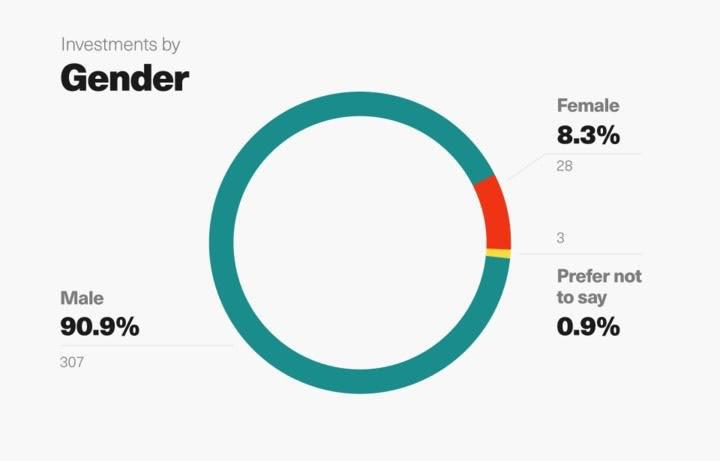 The gender breakdown of Gumroad backers, per Republic's data.