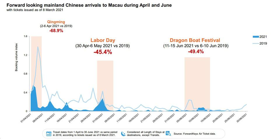 Chart showing travel booking from Mainland China in April and May.