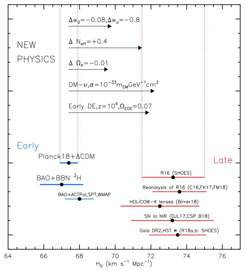 The Hubble tension between early and late signals has yet to be resolved.
