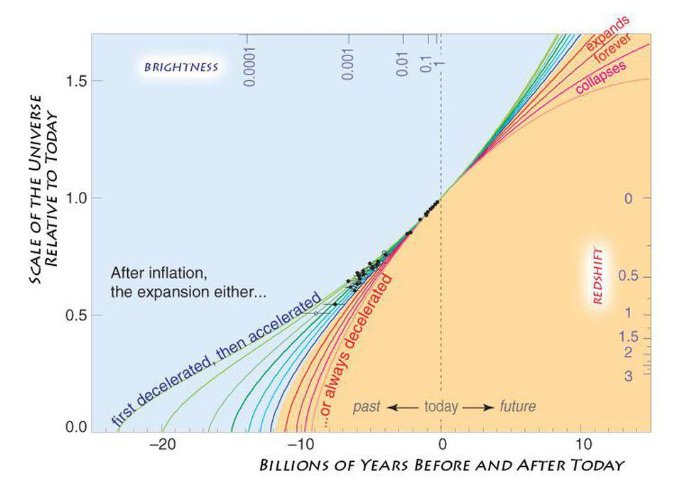 The link between our expansion history and our cosmic fate.