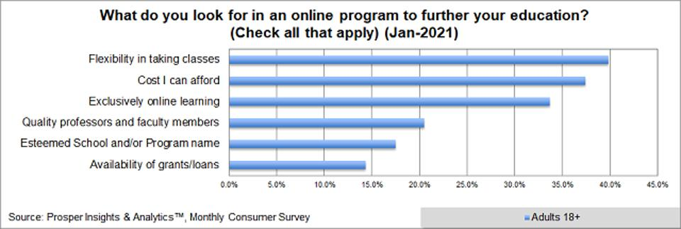 Prosper - Education Online Program