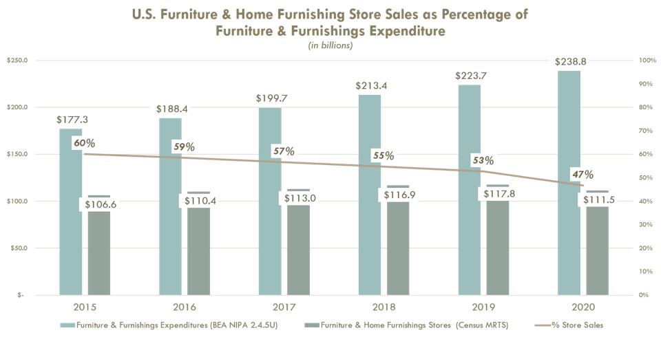 Furniture and home furnishings store sales as percentage of furniture and furnishings expenditures