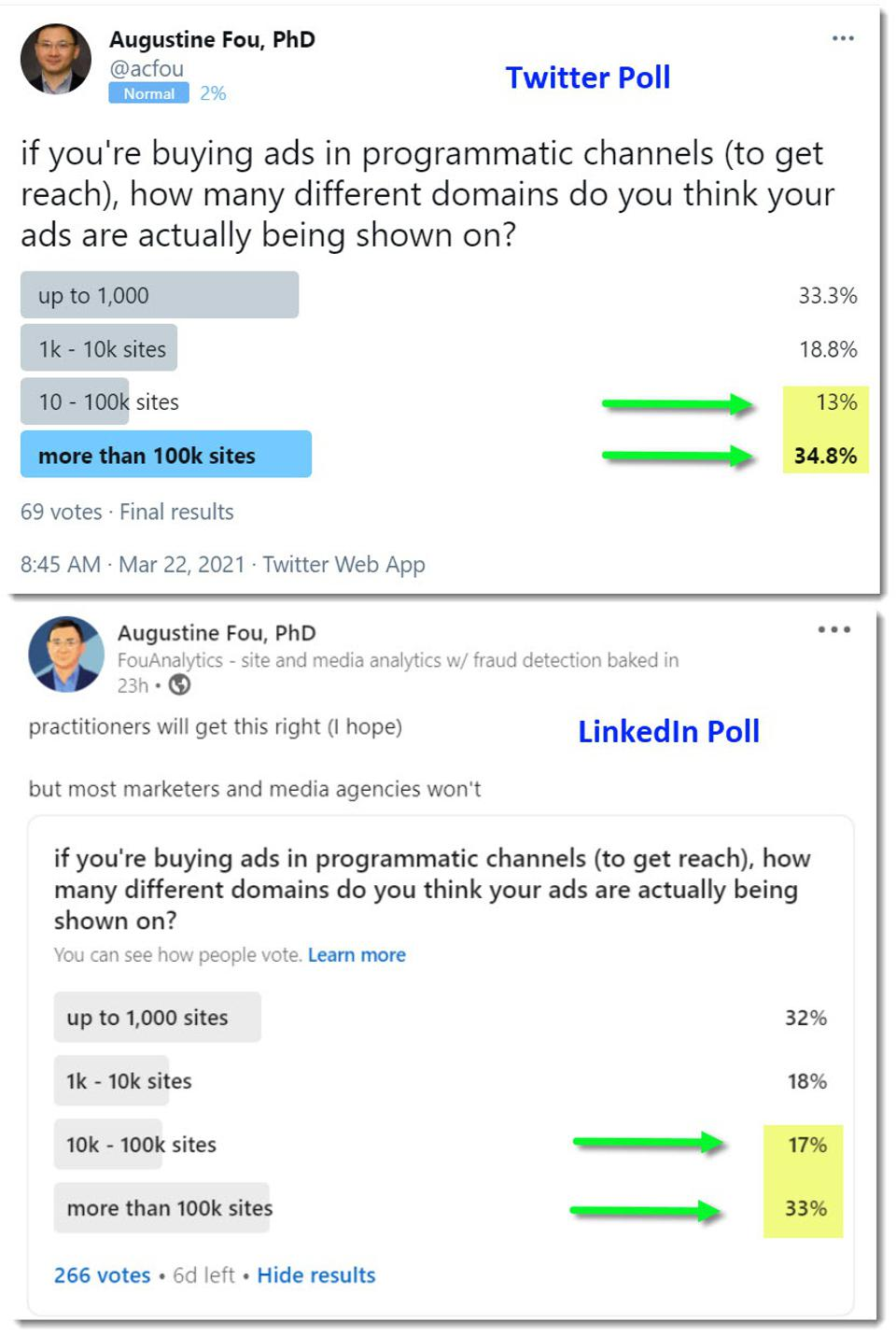 50% of marketers think their ads are going on more than 100k sites