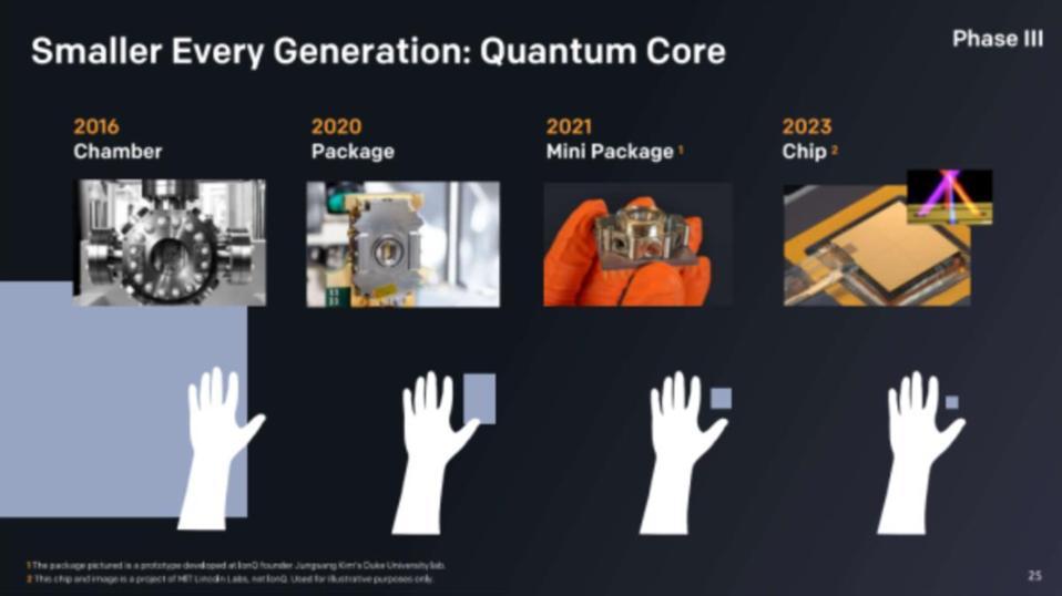 IonQ Quantum Core