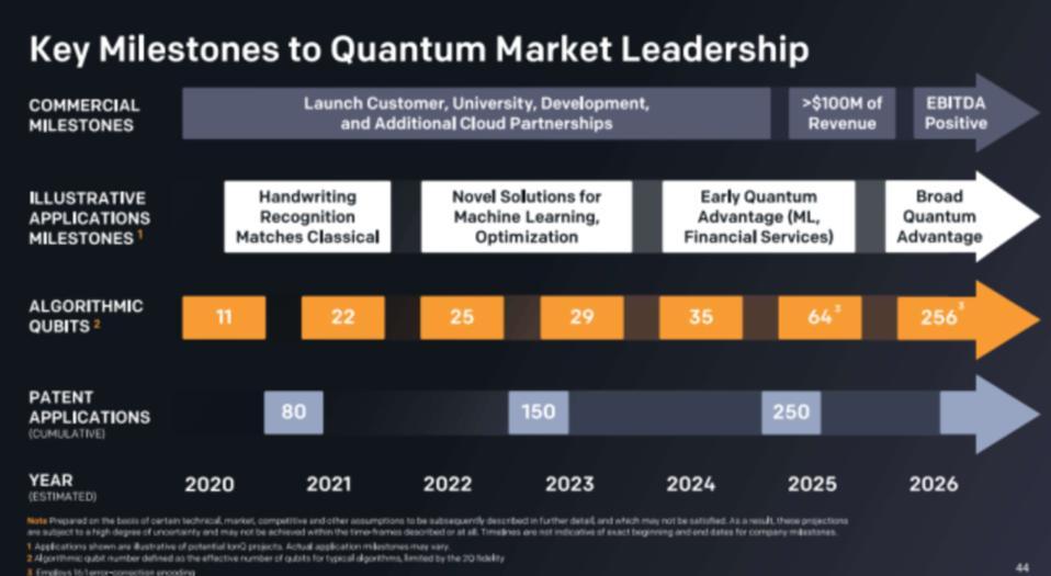 Key Milestones to Quantum Market Leadership
