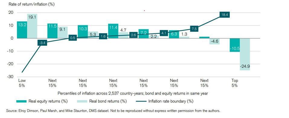 Bond equity returns vs inflation