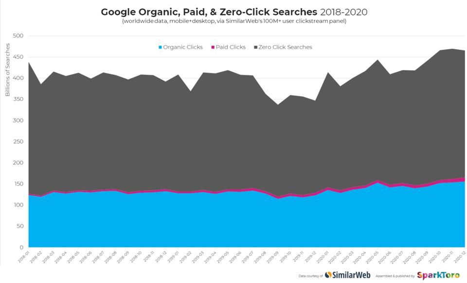 Search is still growing, but the share of zero-click searches is growing faster.