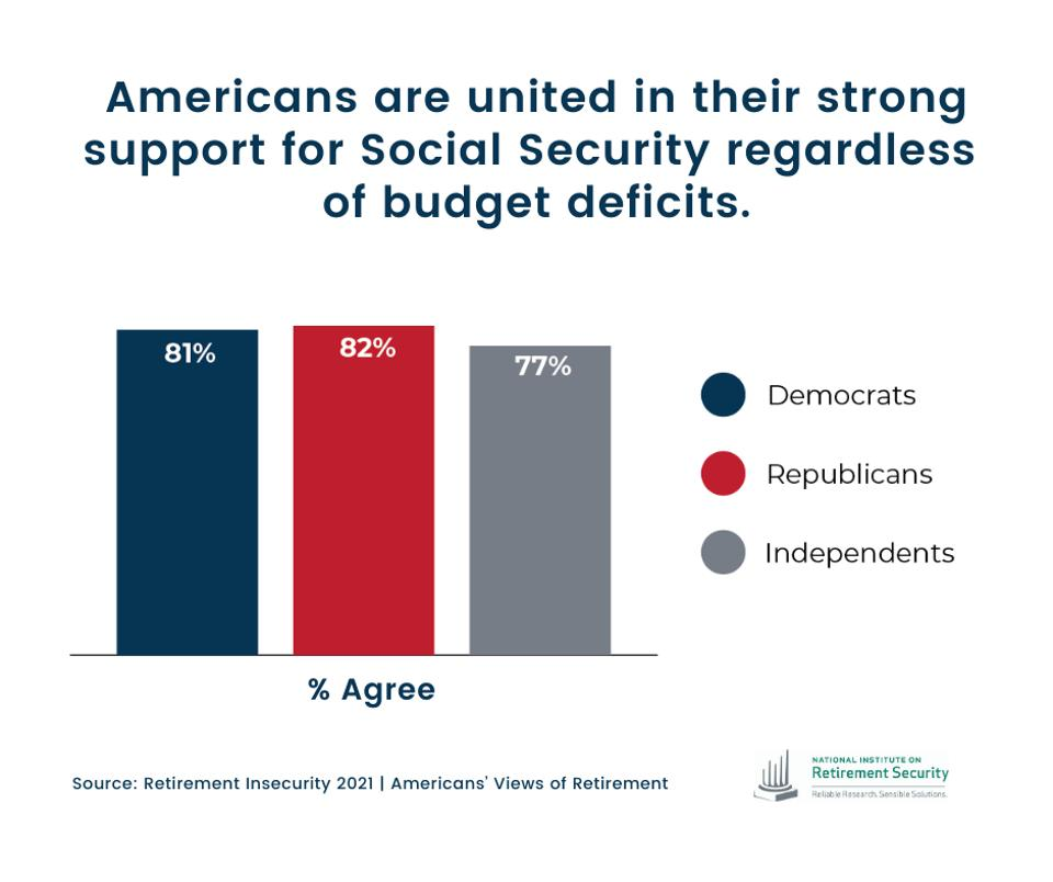 Democrats, Republicans and Independents support Social Security.