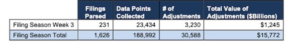 Filing Season Finds Stats Week 3
