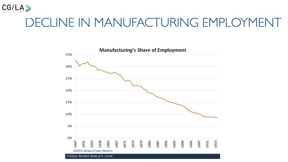How Manufacturing Employment has Declined in the U.S.