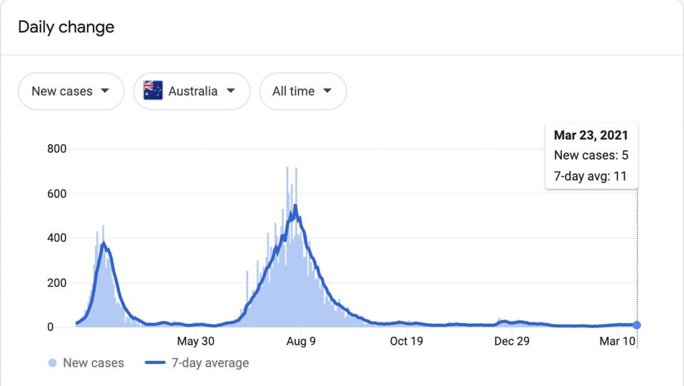 A graph of Covid-19 cases in Australia throughout the pandemic