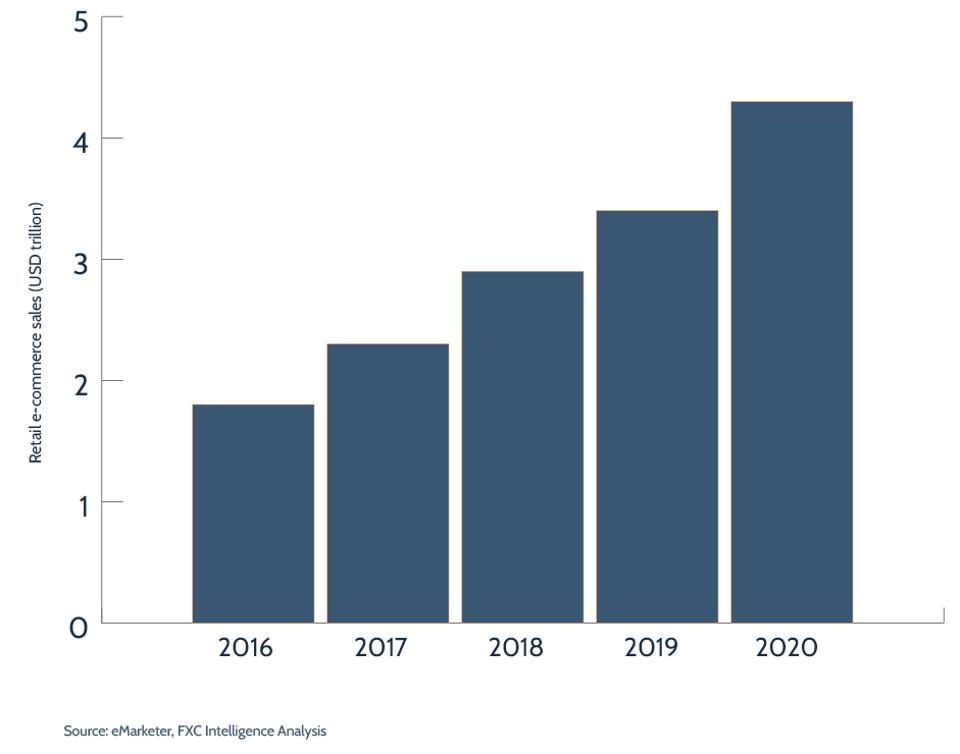 Global Retail Ecommerce Sales, 2016-2020