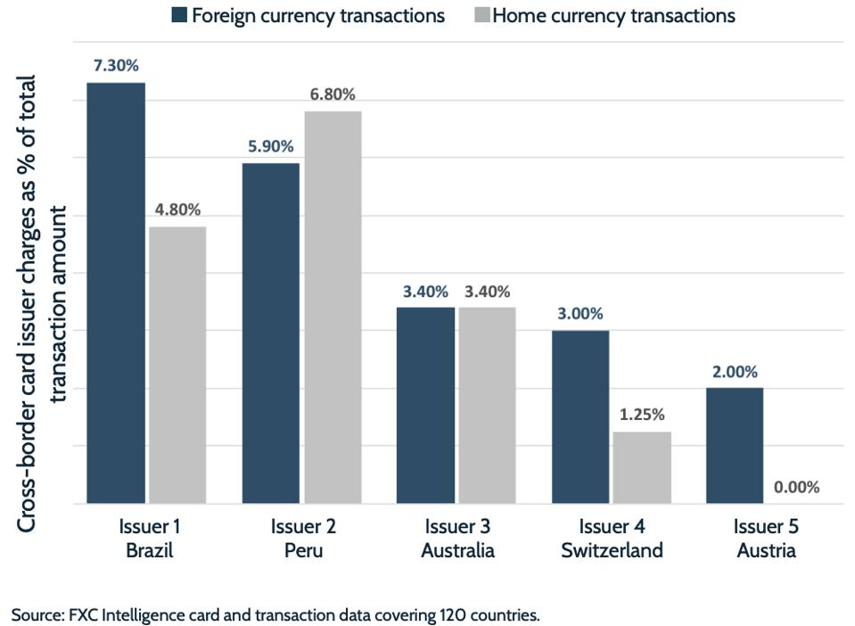 Variation in transaction costs between countries: Foreign currency vs home currency