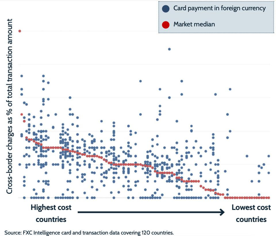 Price variation of cross-border purchases across different countries