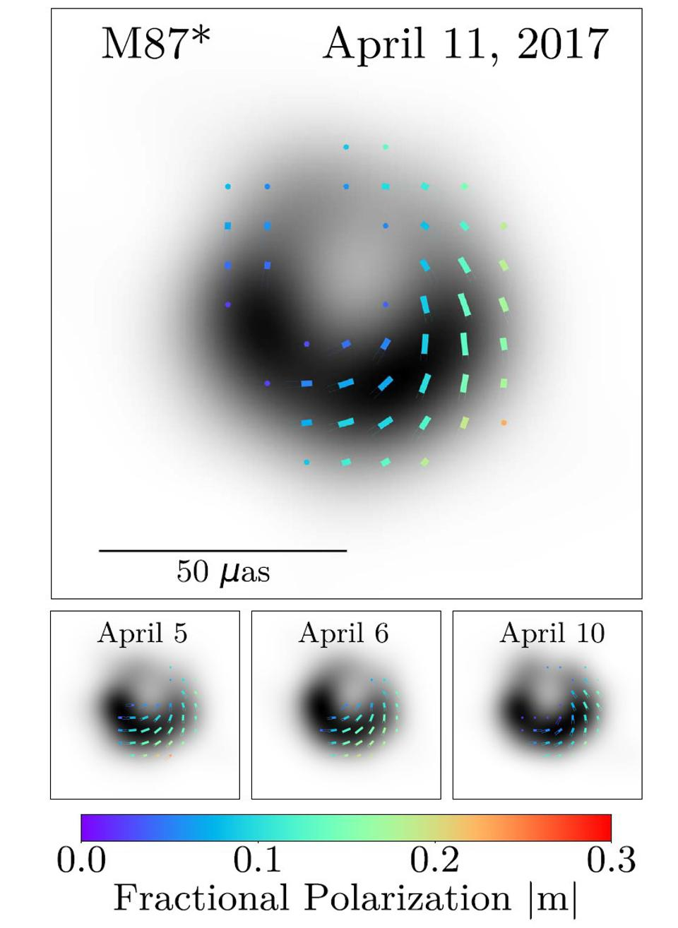 These lines trace out the polarization of the hot plasma surrounding M87's black hole.