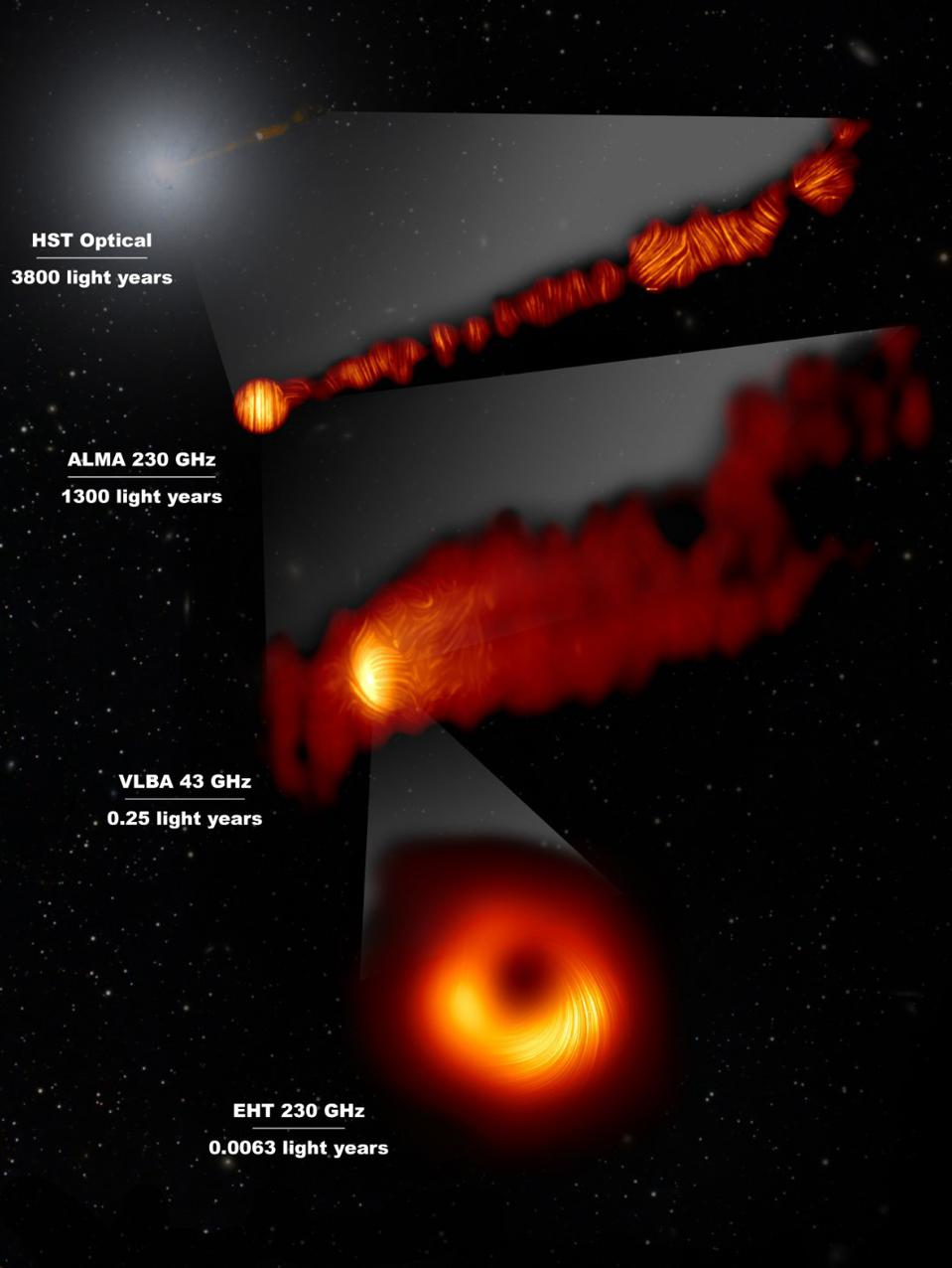View of the M 87 supermassive black hole and jet in polarized light