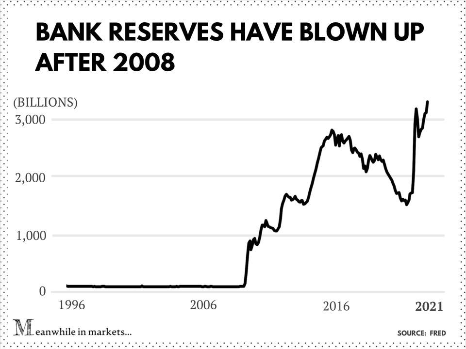 Bank reserves (1996-2021)