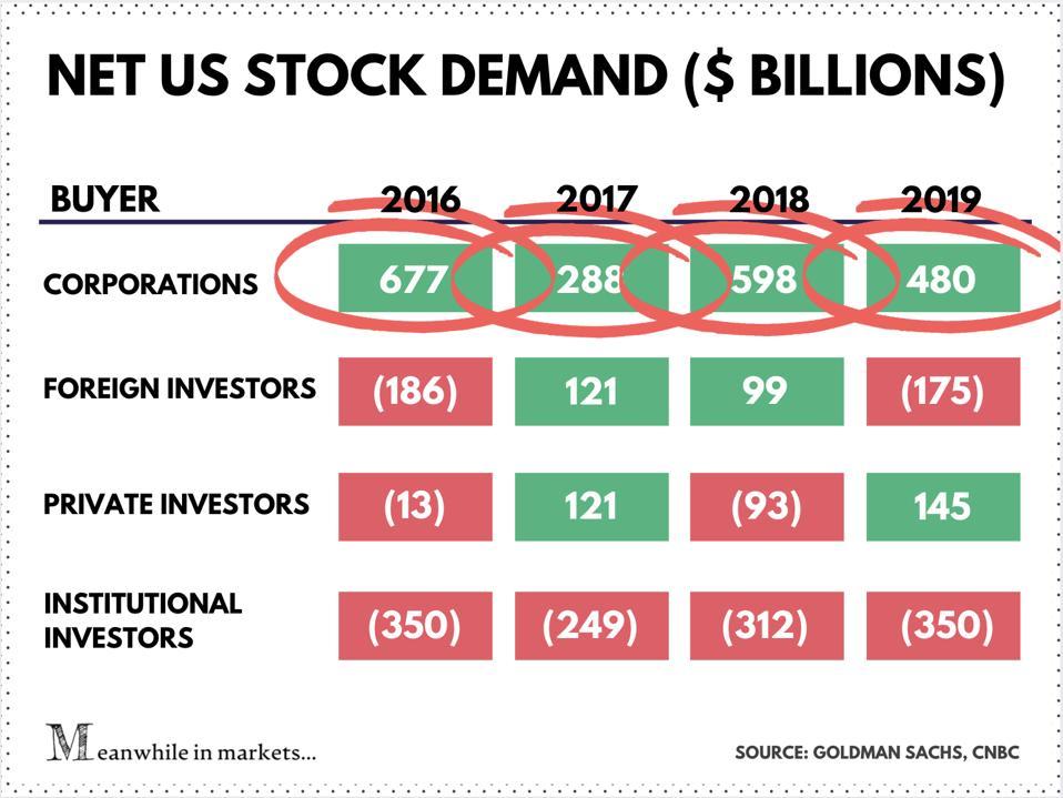 US Stock Demand