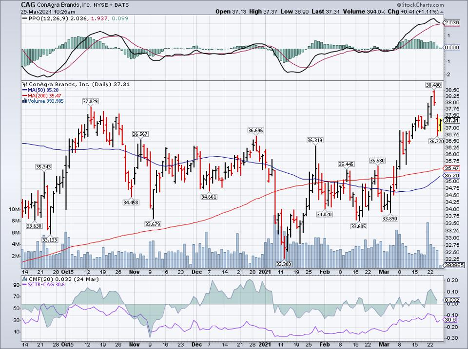 Simple moving average of Conagra Brands Inc (CAG)