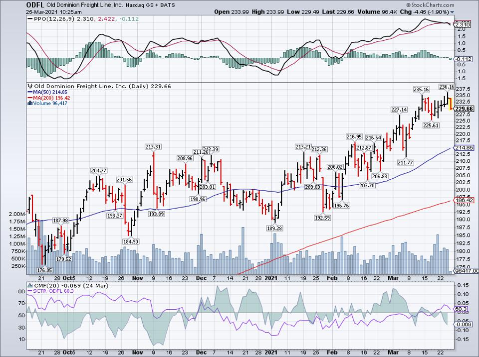 Simple moving average of Old Dominion Freight (ODFL)