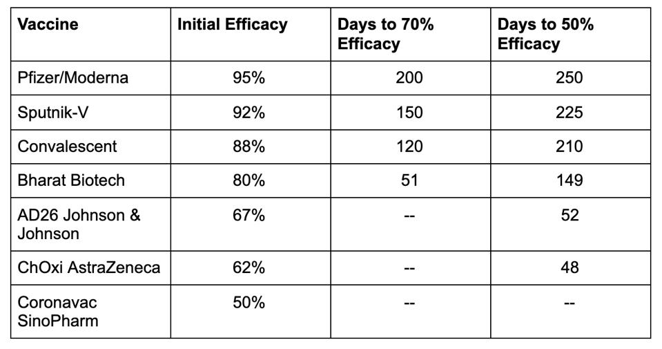 Comparison of reductions in efficacy over time based on data from the modeling study.