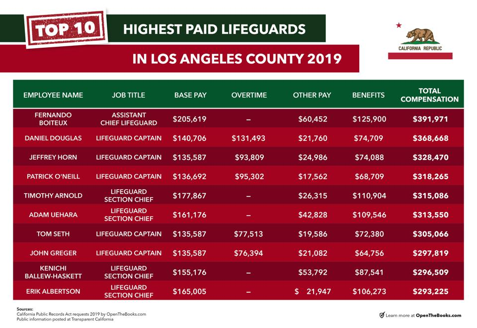 LA lifeguards make a lot of money as first responders.